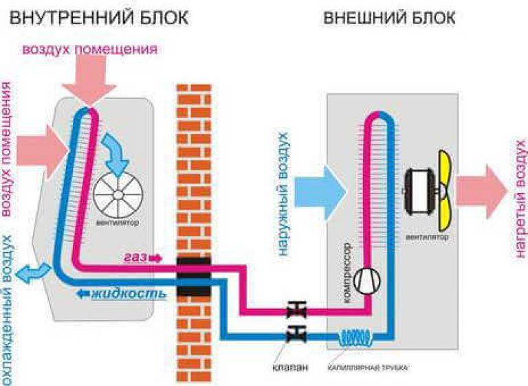 Канальный кондиционер: внутреннее устройство, принципы работы системы