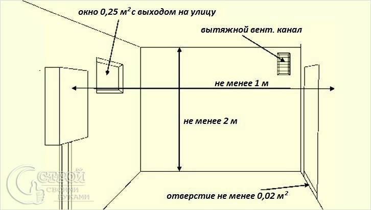 Окно для газовой котельной частного дома: законодательные нормы остекления помещения