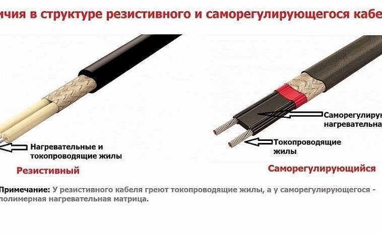Греющий кабель для канализационных труб: виды, как выбрать и правильно провести монтаж