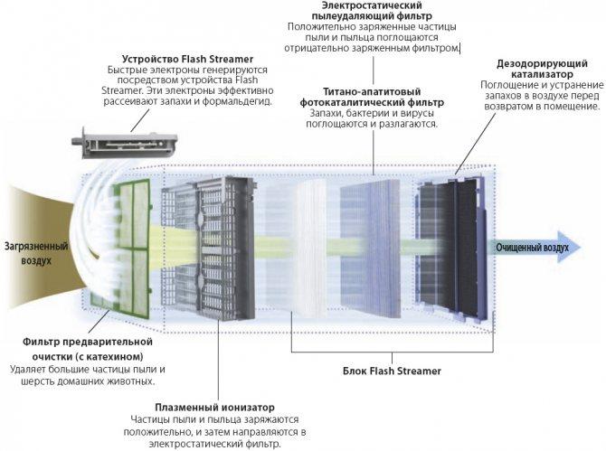 Как отремонтировать увлажнитель воздуха и как за ним ухаживать? - вентиляция, кондиционирование и отопление