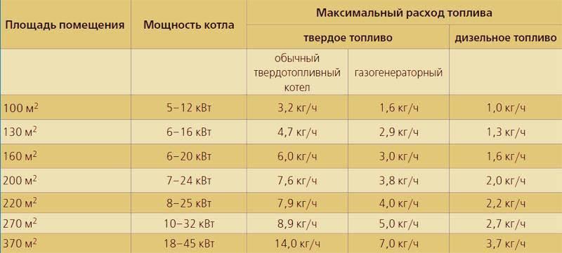 Как рассчитать мощность котла для обогрева частного дома по площади и объему