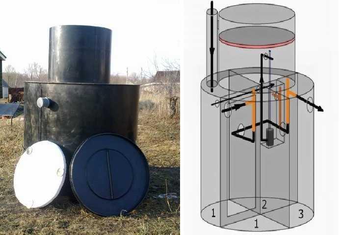 Описание и установка септика крот на приусадебном участке