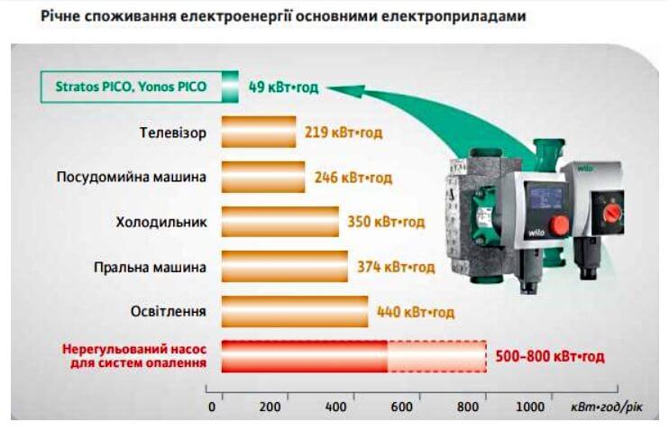 Сколько энергии потребляет обогреватель