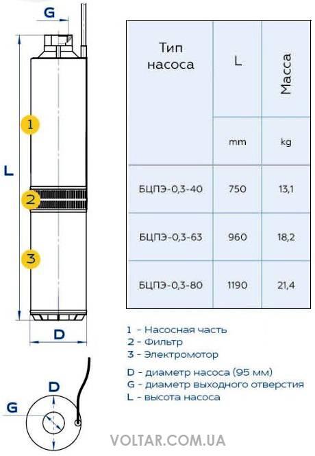 Насос для скважины водолей: технические характеристики, установка, цена и отзывы