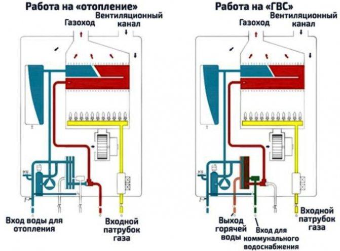 Решаем главную проблему газовых котлов с горячей водой