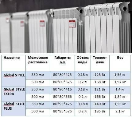 Рейтинг биметаллических радиаторов отопления отечественных и иностранных производителей, какие из них лучше