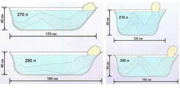 Выбор стальной ванны - правила выбора, сравнение ванн и достоинства и недостатки