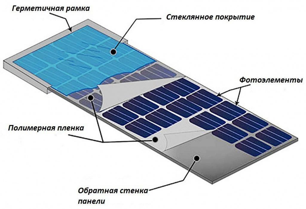 Виды солнечных панелей: как выбрать и какие лучше установить