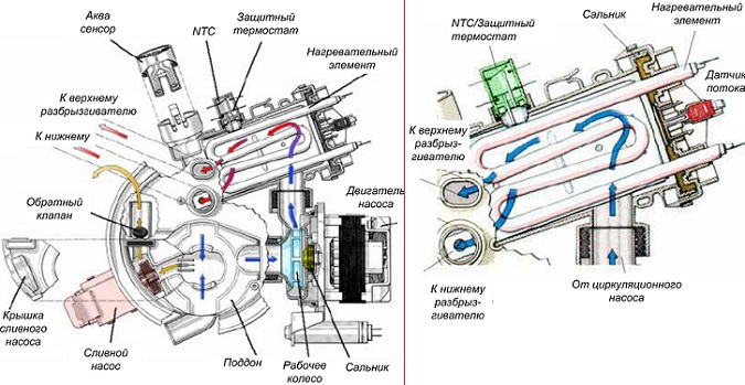Устройство посудомоечной машины: конструкция, принцип работы, обзор деталей