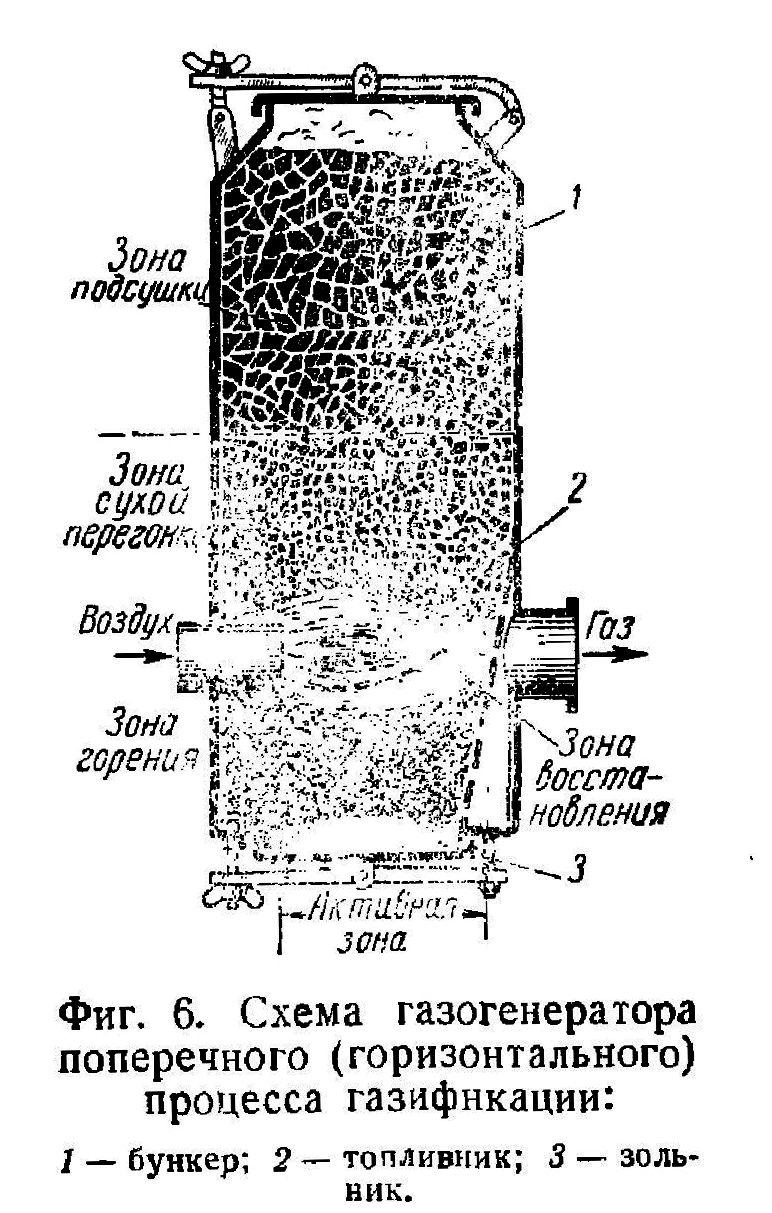 Принцип работы и особенности газогенераторов на дровах