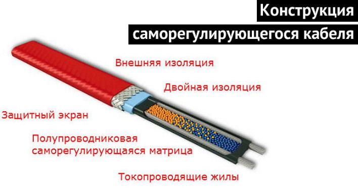 Саморегулирующийся нагревательный кабель: виды, принцип работы, правила выбора