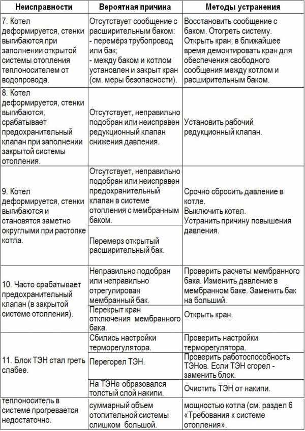 Основные коды ошибок газовых котлов юнкерс