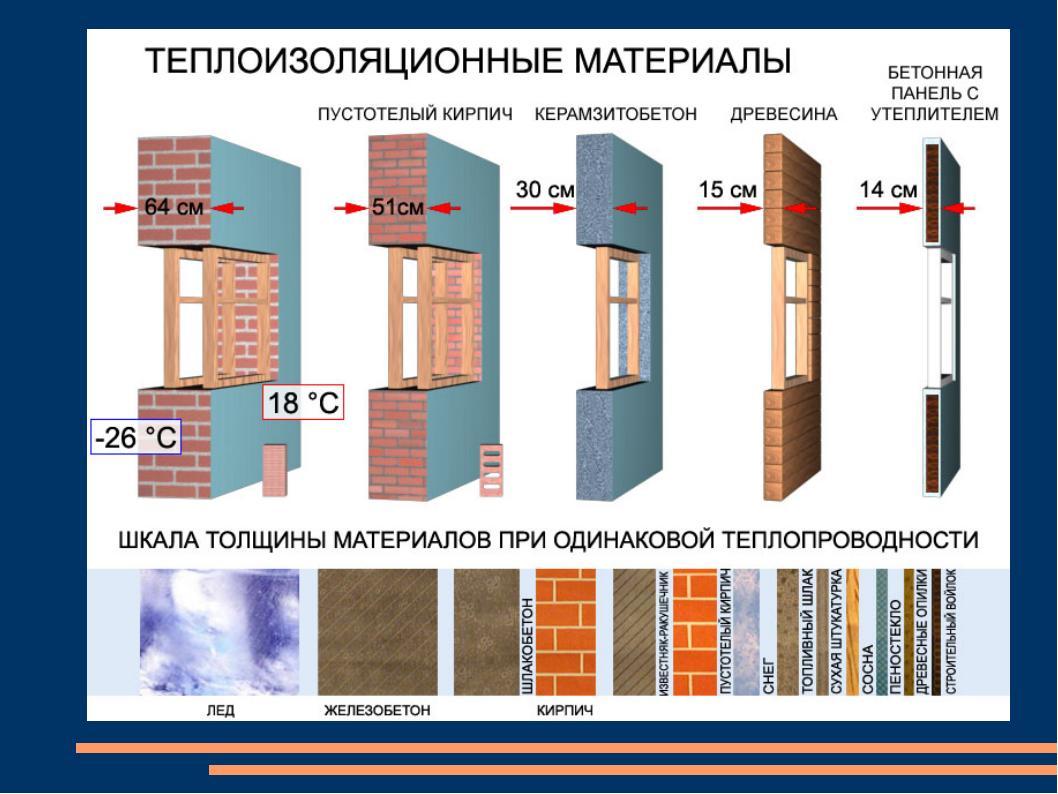 Виды строительных утеплителей для дома и их характеристики