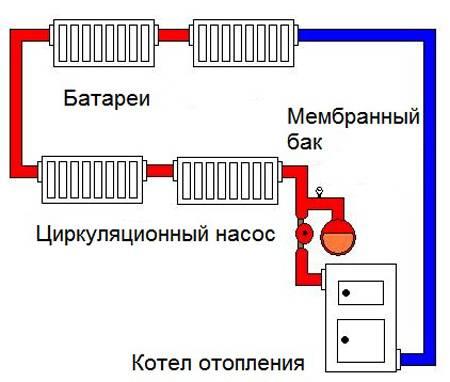 Открытая система отопления: отличия от закрытой конструкции, какая схема лучше, особенности монтажа