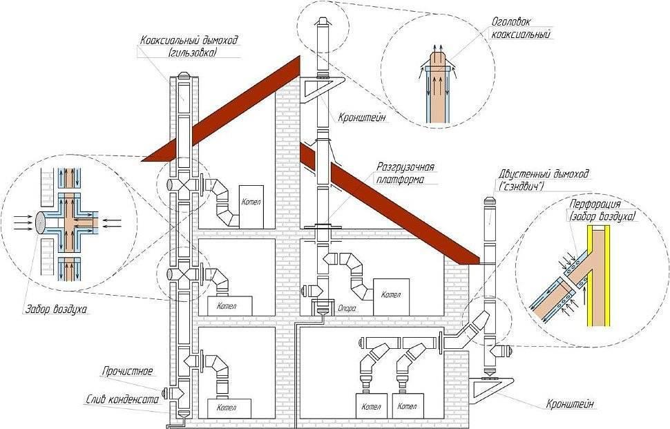 Конденсат в трубе дымохода – причины появления и способы устранения проблемы