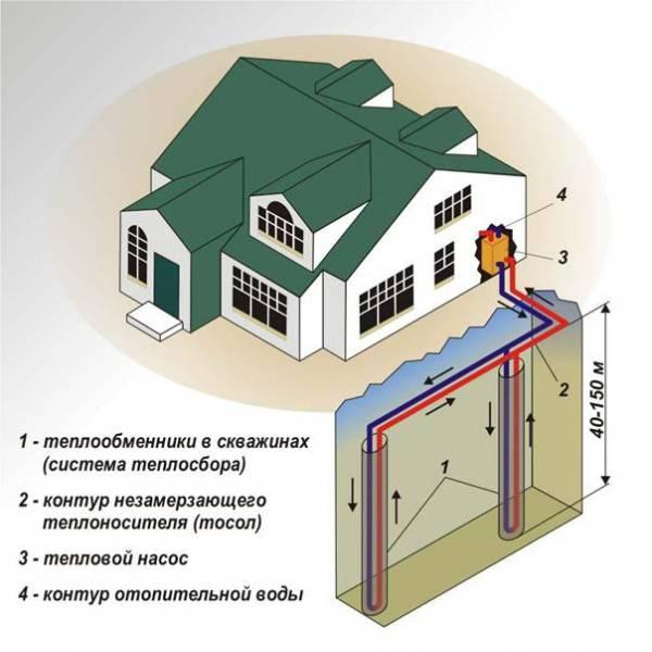 Действие и виды тепловых насосов воздух-воздух для отопления дома