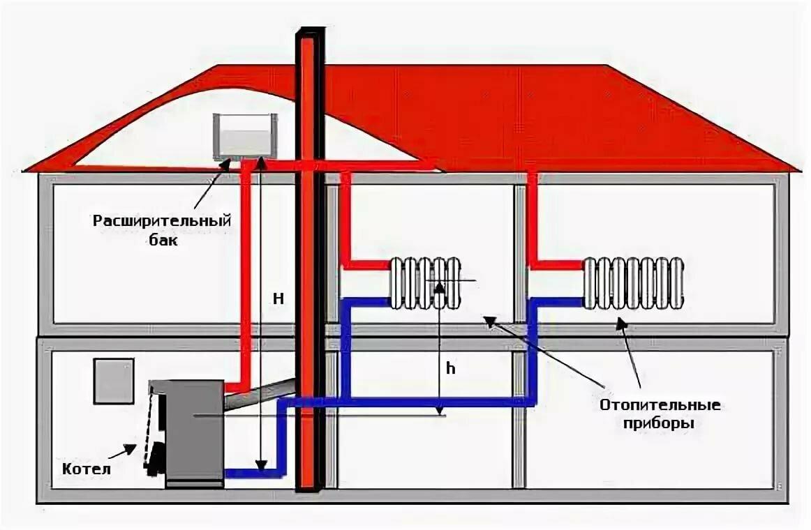 Экономное отопление. разбираемся