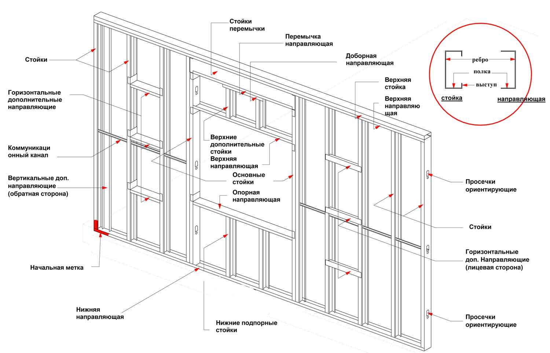 Перегородки из гипсокартона – особенности конструкции и правила установки своими руками (115 фото)