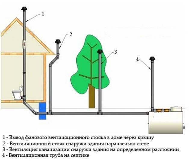 Вытяжная вентиляция из канализационных труб: технология укладки, материалы и требования
