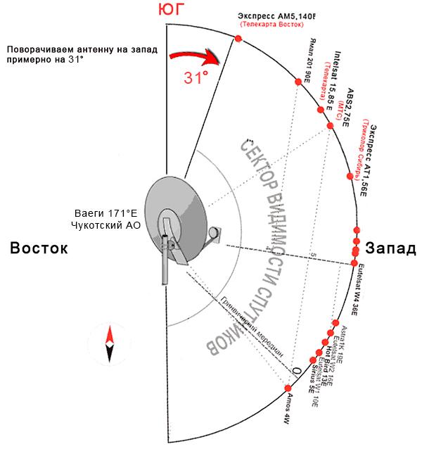 Инструкция для самостоятельной настройки спутниковой тарелки «телекарта»! настройка ресивера hd