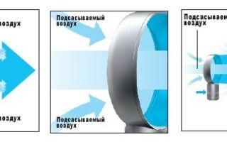 Принцип действия безлопастного вентилятора: преимущества безопасного прибора, как работает
