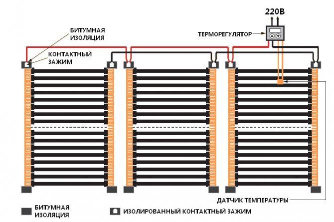 Теплый пол тhermo: разновидности и особенности, плюсы и минусы, монтаж