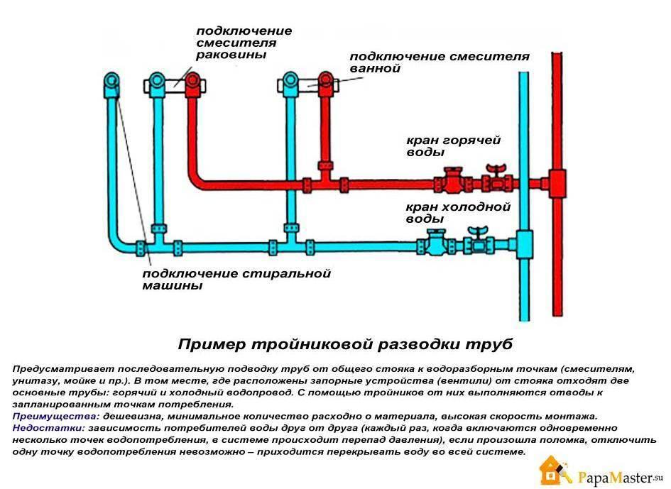 Водопровод в частном доме: схема и монтаж своими руками