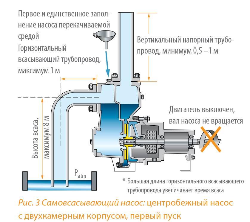 Как действует насос центробежный самовсасывающий - обзор. жми!
