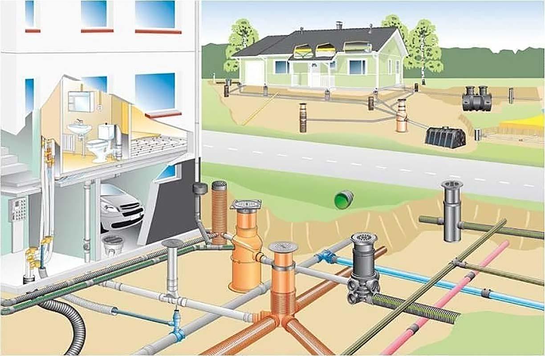 Из каких элементов состоит локальная канализация