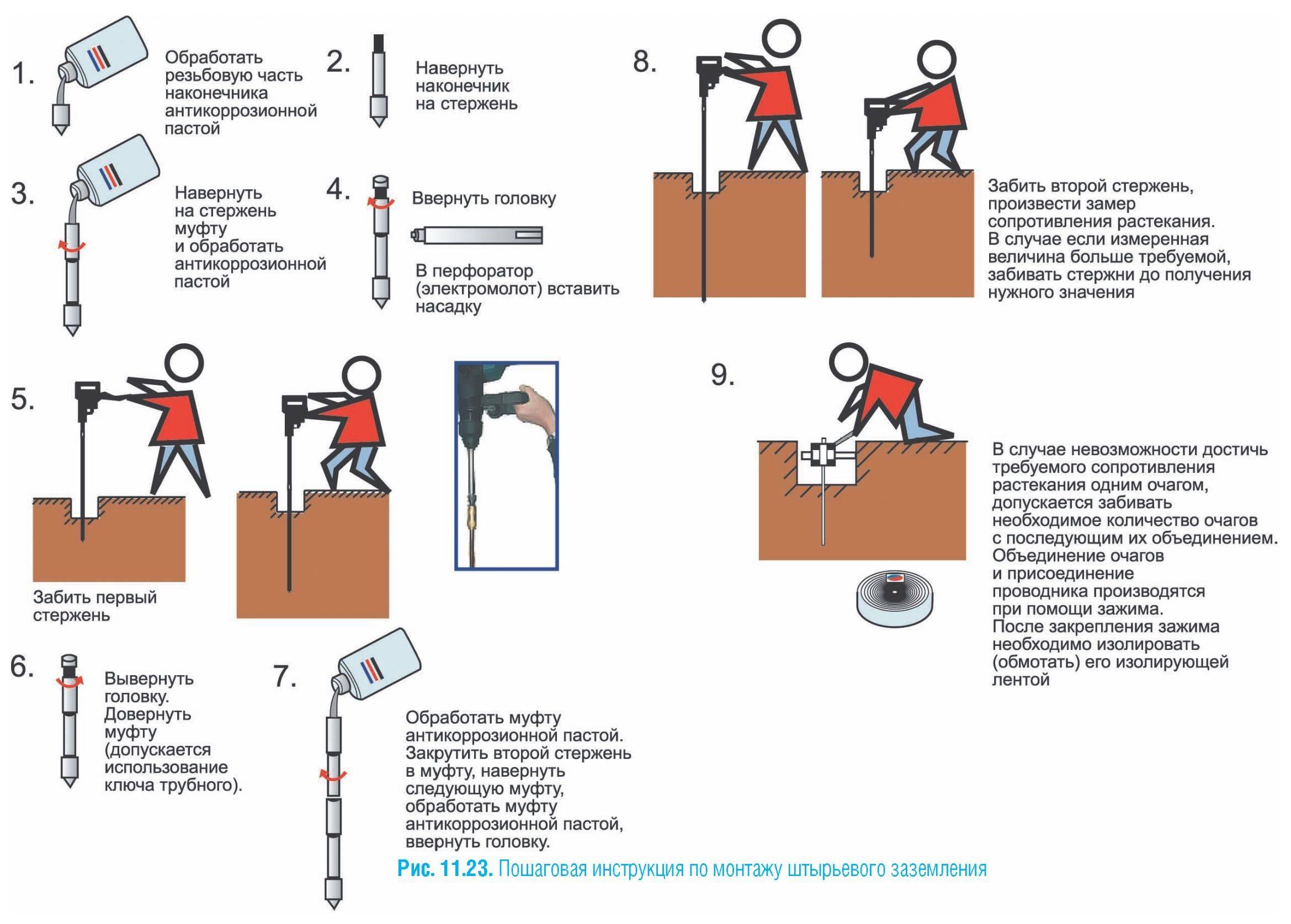 Заземление в частном доме своими руками 220в: как сделать правильный контур