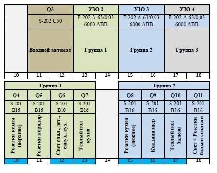 Как выбрать узо для квартиры и частного дома по мощности, току утечки + таблицы