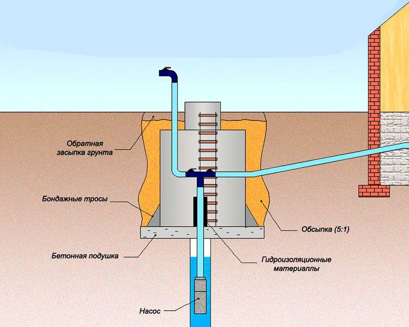 Пластиковый кессон для скважины: пошаговая инструкция