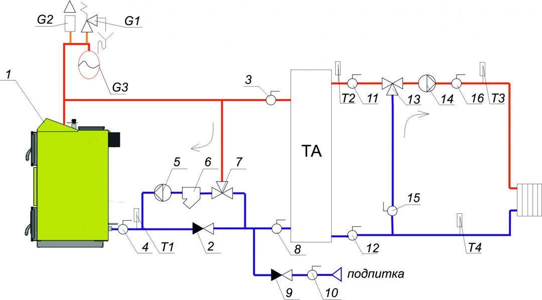 Схема обвязки твердотопливного котла, соединение с буферной емкостью