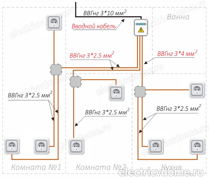 Как выбрать сечение для кабеля