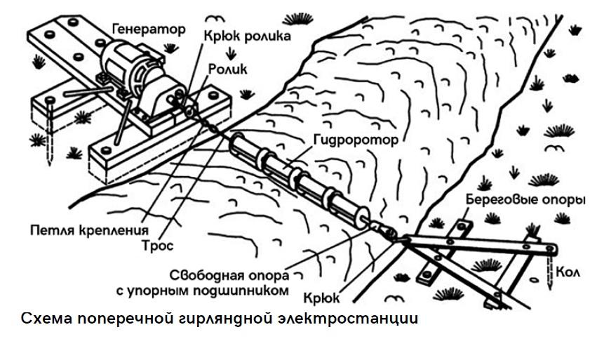 Гидрогенератор своими руками или самодельная гидроэлектростанция. микро гэс своими руками из металла и дерева самодельная гидроэлектростанция на водяном колесе