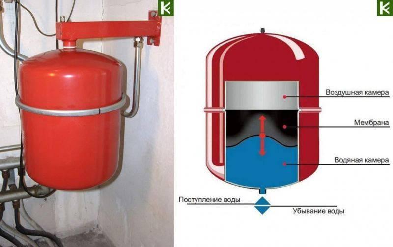 Закрытая система отопления: типы, особенности эксплуатации, принцип работы