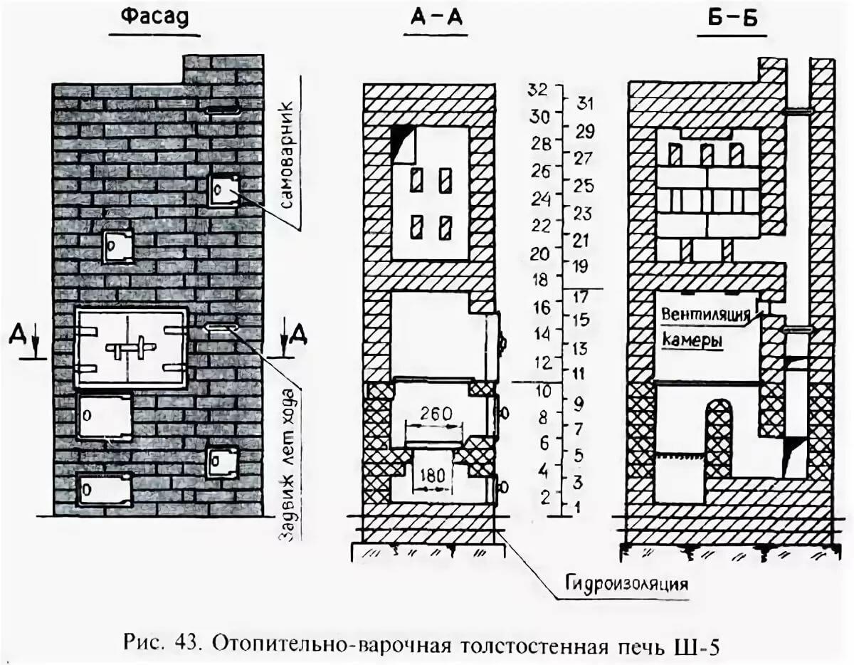 Русская печь своими руками: как построить, схема устройства, размеры, как сделать порядовку, кладку, чертежи и фото проектов