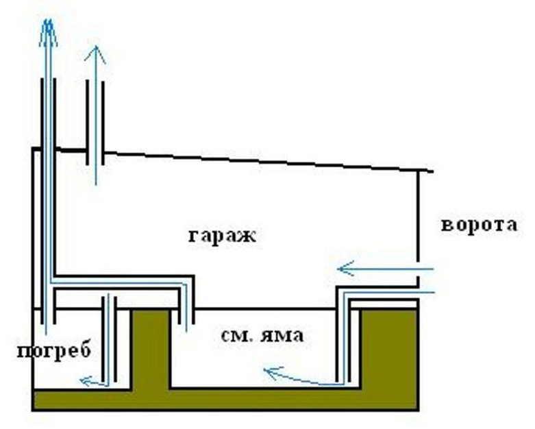 Как просужить погреб в гараже от конденсата: виды вентиляций, полезные советы