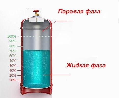 Объем газового баллона. максимальный объем пропановых бытовых баллонов