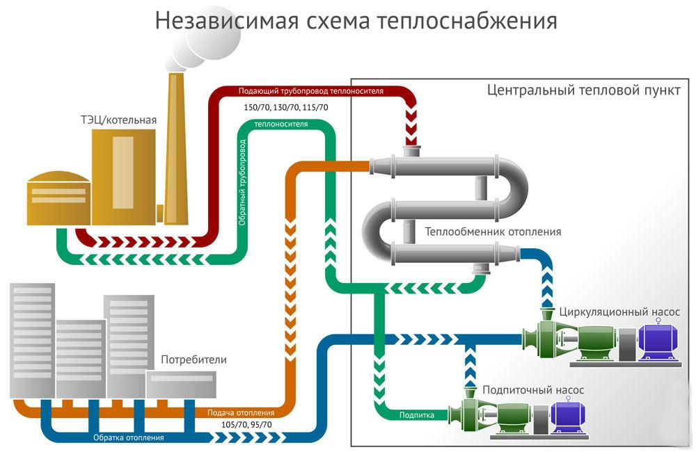 Самостоятельное заполнение системы отопления