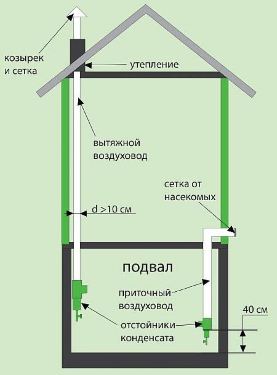 Вентиляция в погребе: технология устройства правильной вентиляционной системы