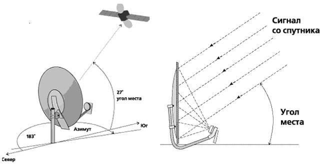 Настройка спутниковой антенны на три спутника amos 4.0 w, astra4a 4.8e, hot bird 13.0e в италии