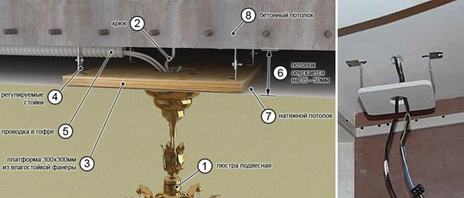 Закладная для натяжного потолка: под светильник, люстру и не только.