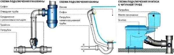 Замена труб в ванной и туалете самостоятельно - пошаговая инструкция