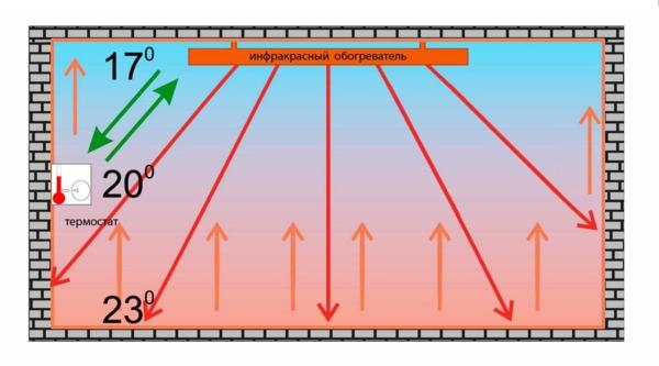 Инфракрасные обогреватели – вред для здоровья
