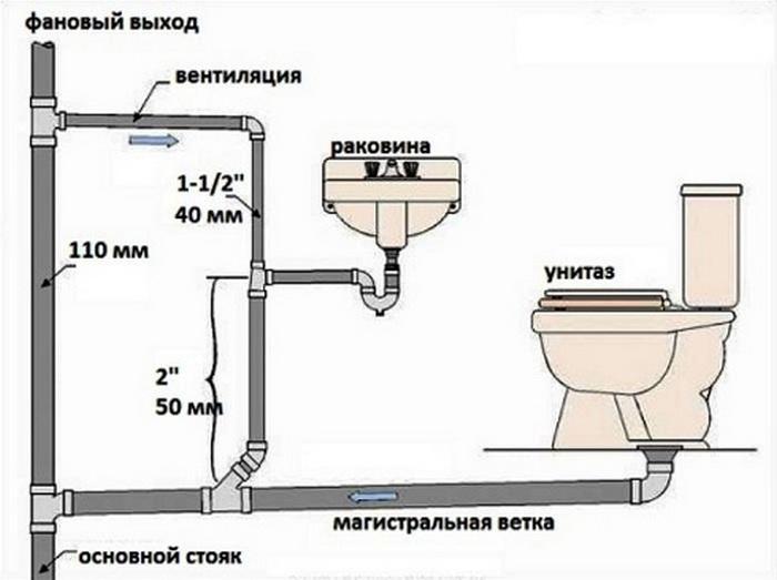 Разводка труб водоснабжения в ванной и туалете: монтаж своими руками разводка труб водоснабжения в ванной и туалете: монтаж своими руками