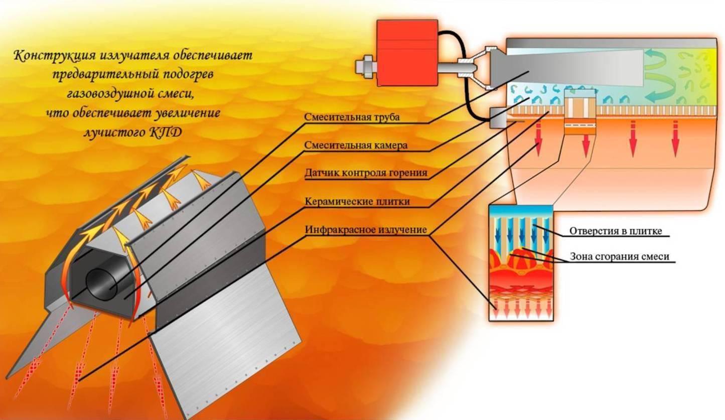 Особенности и виды инфракрасных газовых горелок