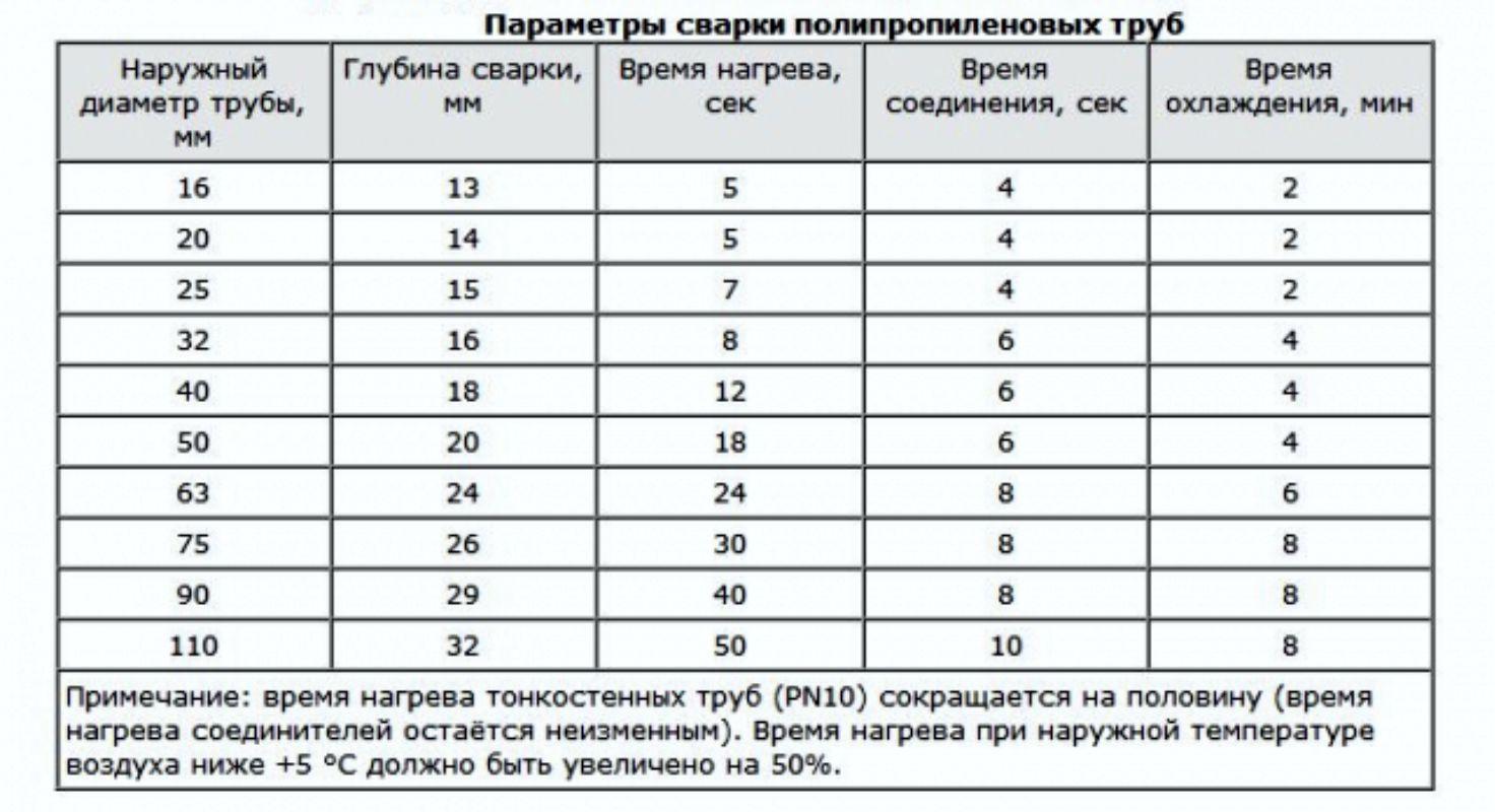 Сварка полипропиленовых труб: температура и время пайки, таблица и время нагрева