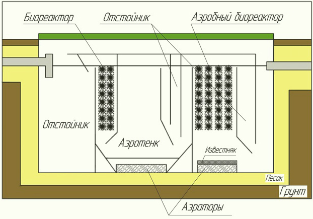 9 достоинств станции биологической очистки тверь: секреты производителя