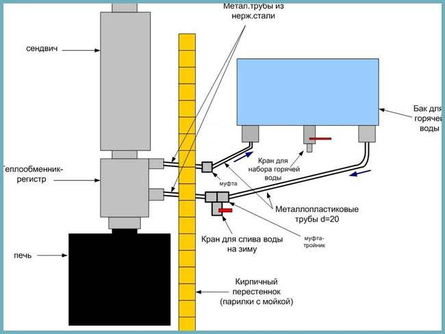 Виды и правила монтажа теплообменников на трубу дымохода